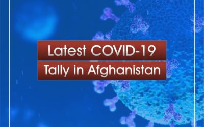 Afghanistan records 545 new COVID-19 cases, 8 deaths